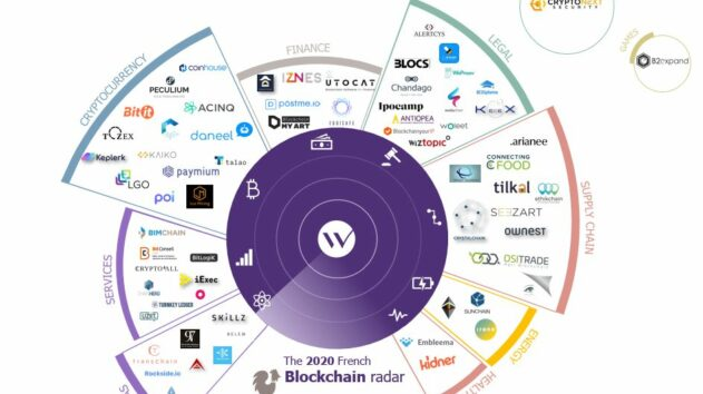Wavestone Radar Blockchain 2020