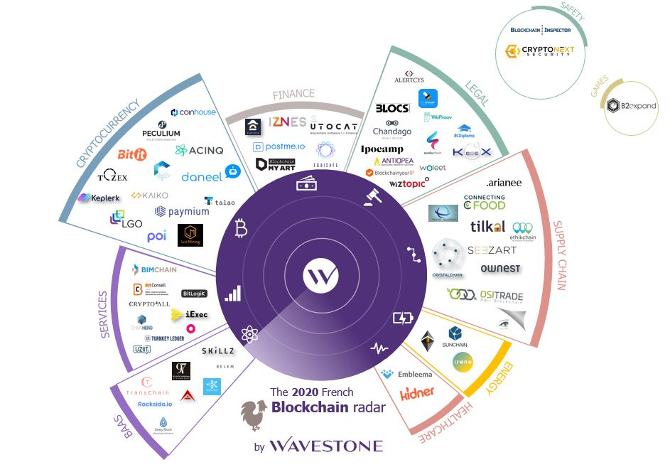 Wavestone Radar Blockchain 2020